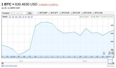 Google Finance accetta Bitcoin aprendo al cambio valuta Bitcoin