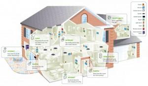 Thread, il nuovo protocollo per smart home e Internet Of Things